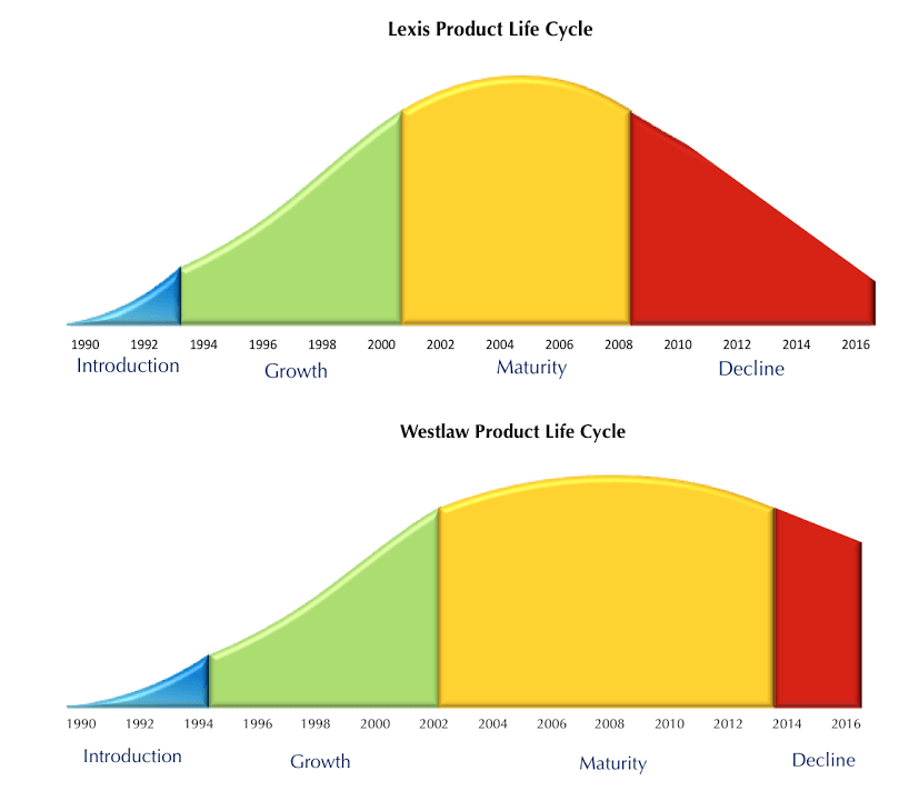Product Life Cycles Of Lexis And Westlaw Feit Consulting