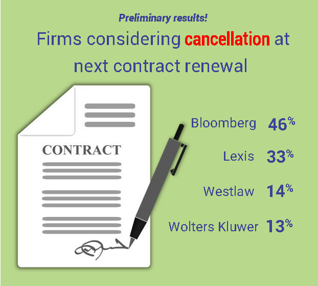 Should You Cancel When Your Contract Renews? | Feit Consulting